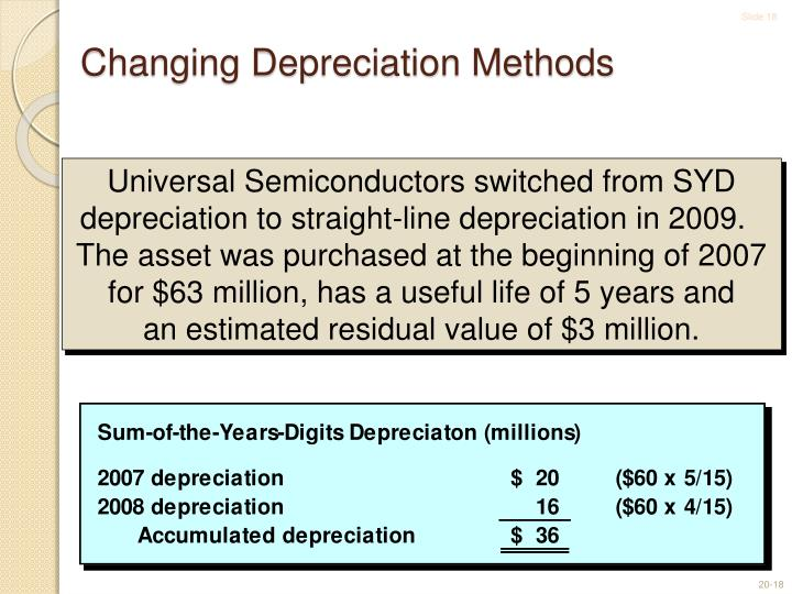 Changing Depreciation Methods