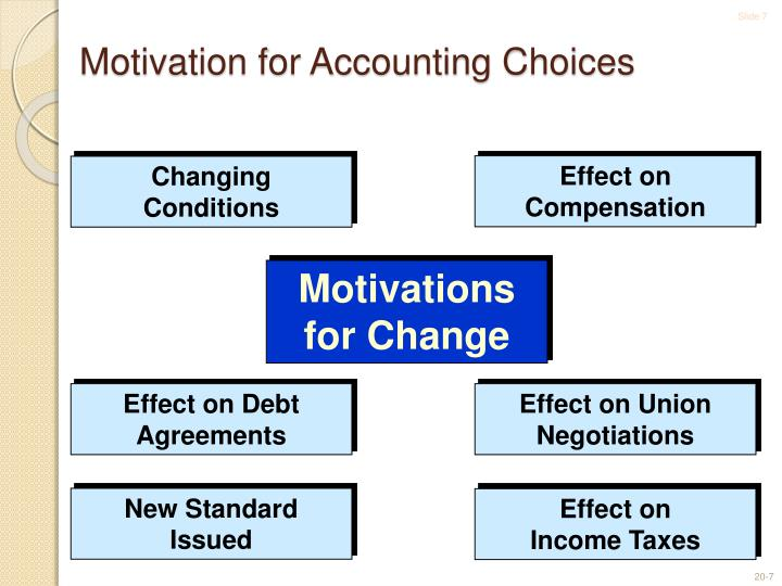 Motivation for Accounting Choices
