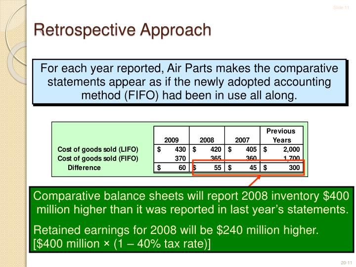 Comparative balance sheets will report 2008 inventory $400