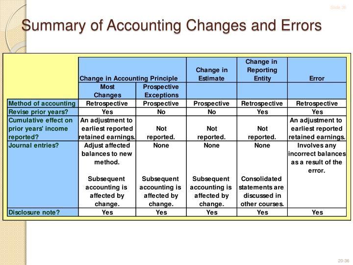 Summary of Accounting Changes and Errors