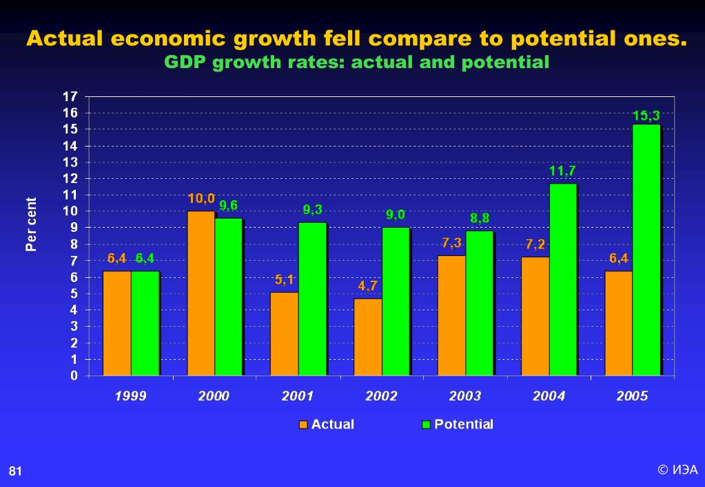 Actual economic growth fell compare to potential ones.