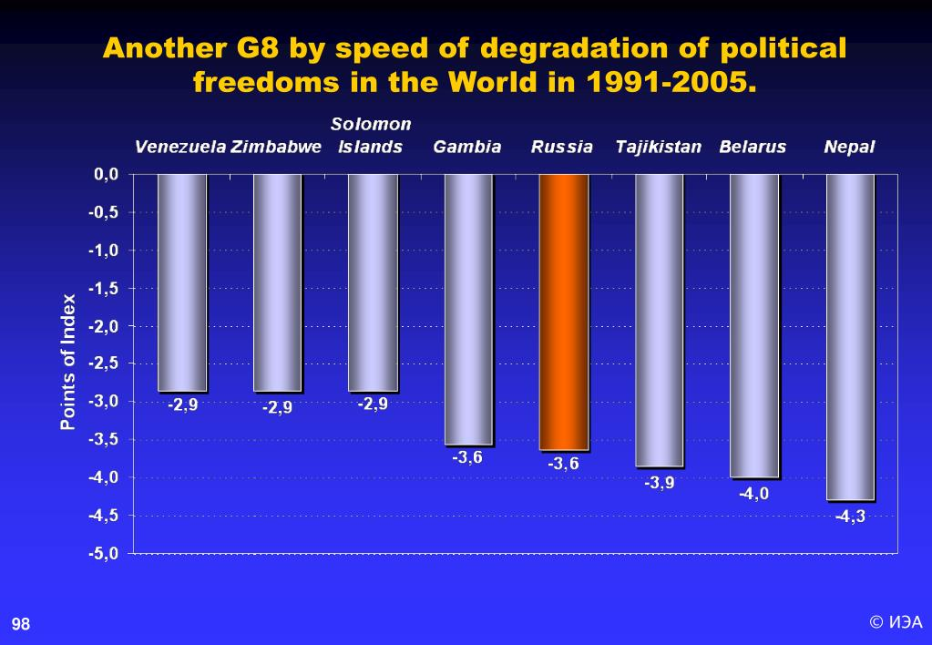 Another G8 by speed of degradation of political freedoms in the World in 1991-2005.