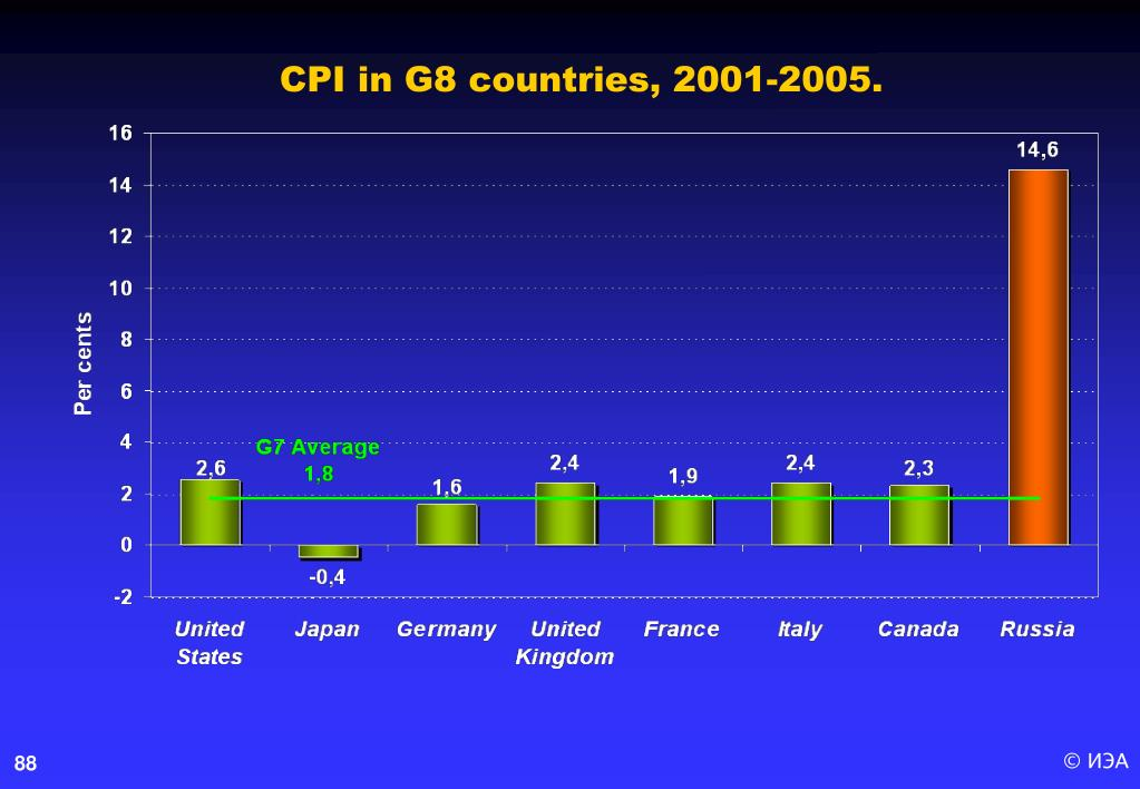 CPI in G8 countries, 2001-2005