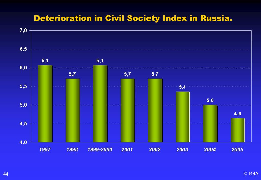 Deterioration in Civil Society Index in Russia