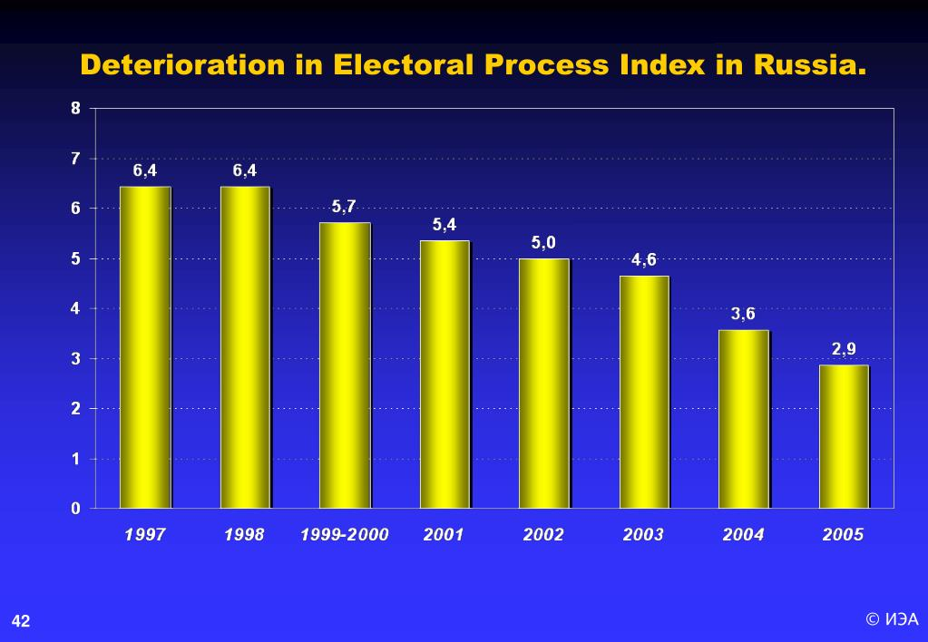 Deterioration in Electoral Process Index in Russia