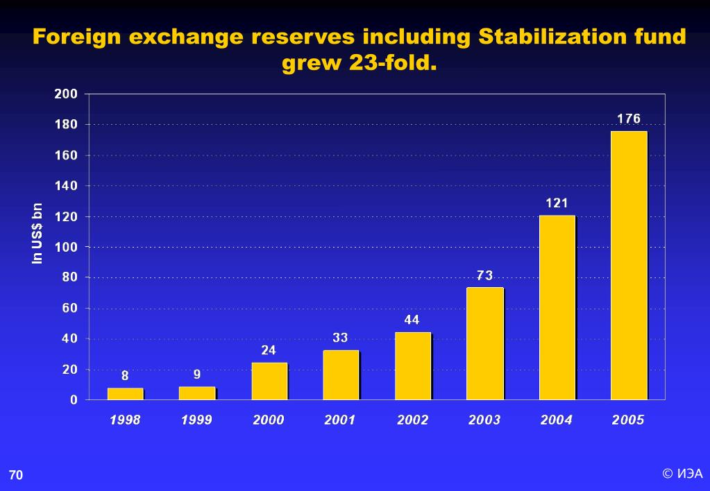 Foreign exchange reserves including Stabilization fund
