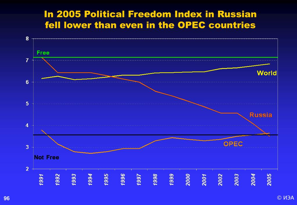In 2005 Political Freedom Index in Russian