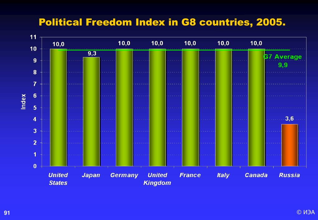 Political Freedom Index in G8 countries, 2005