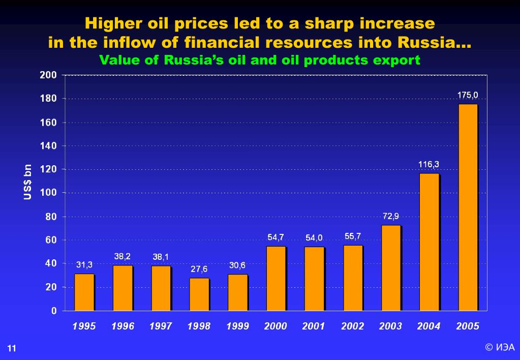 Higher oil prices led to a sharp increase