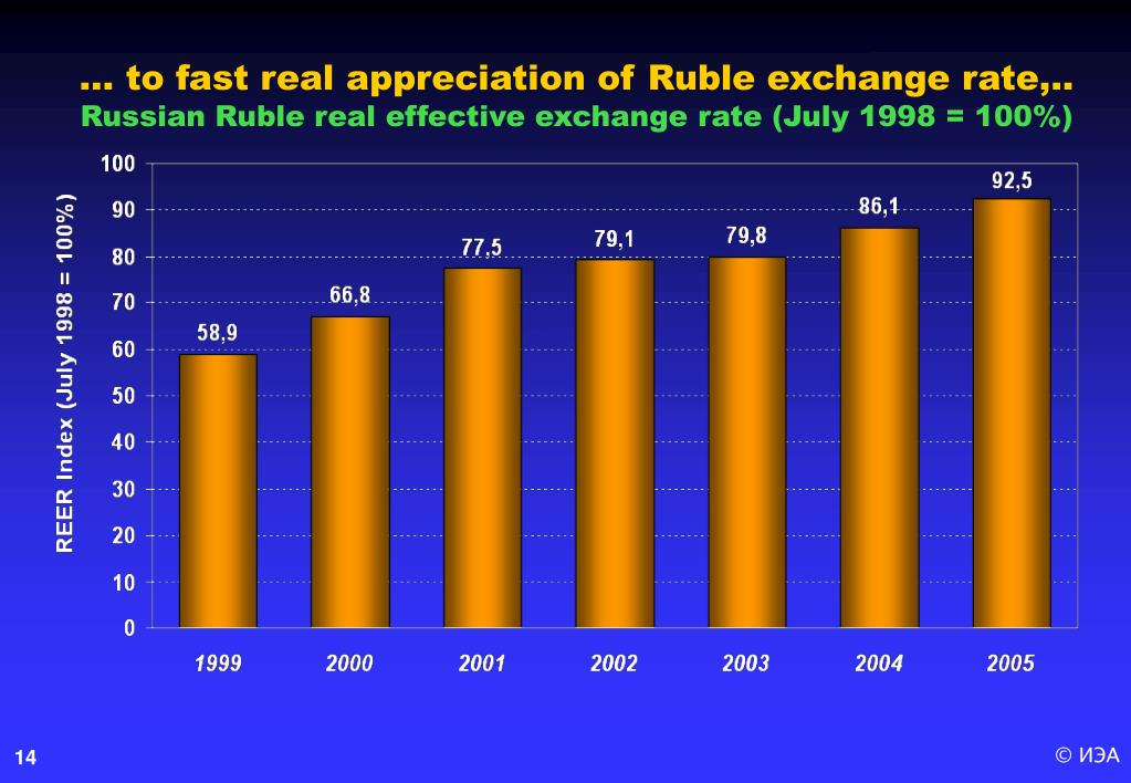 … to fast real appreciation of Ruble exchange rate,..