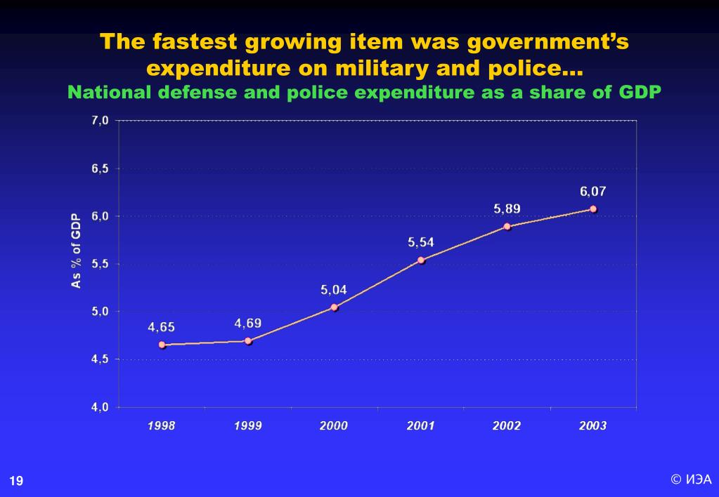 The fastest growing item was government's expenditure on military and police…