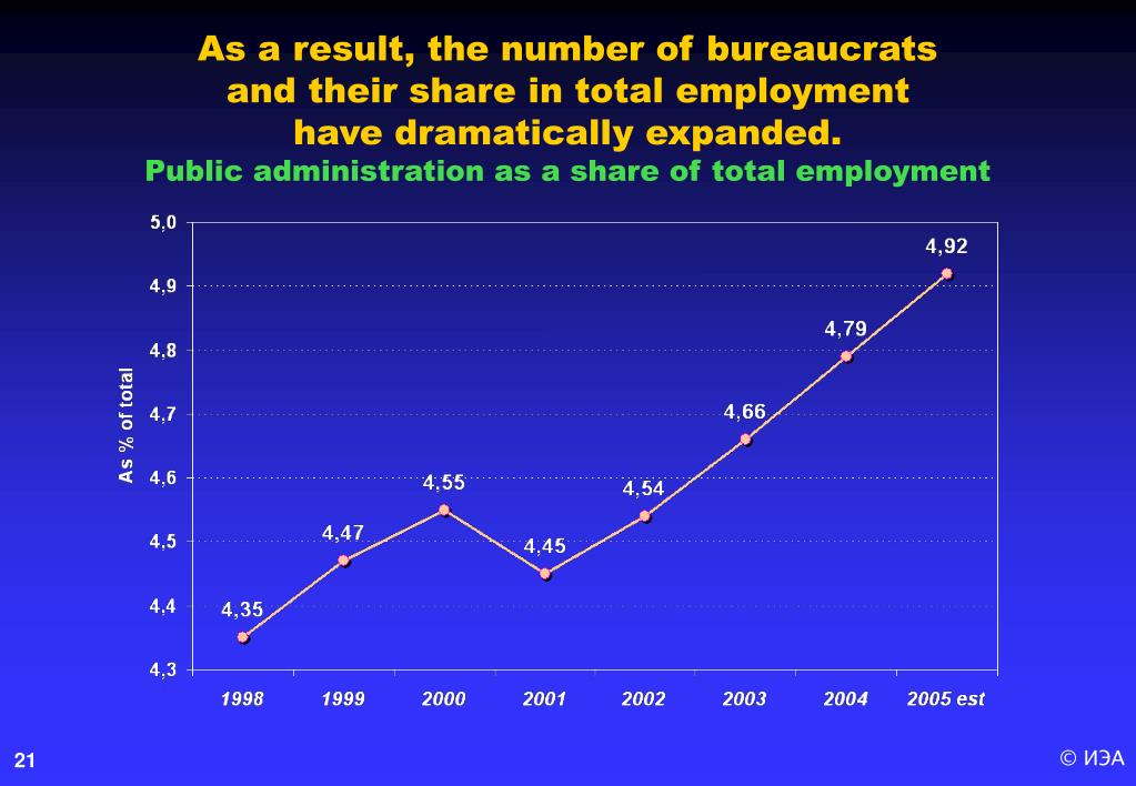 As a result, the number of bureaucrats