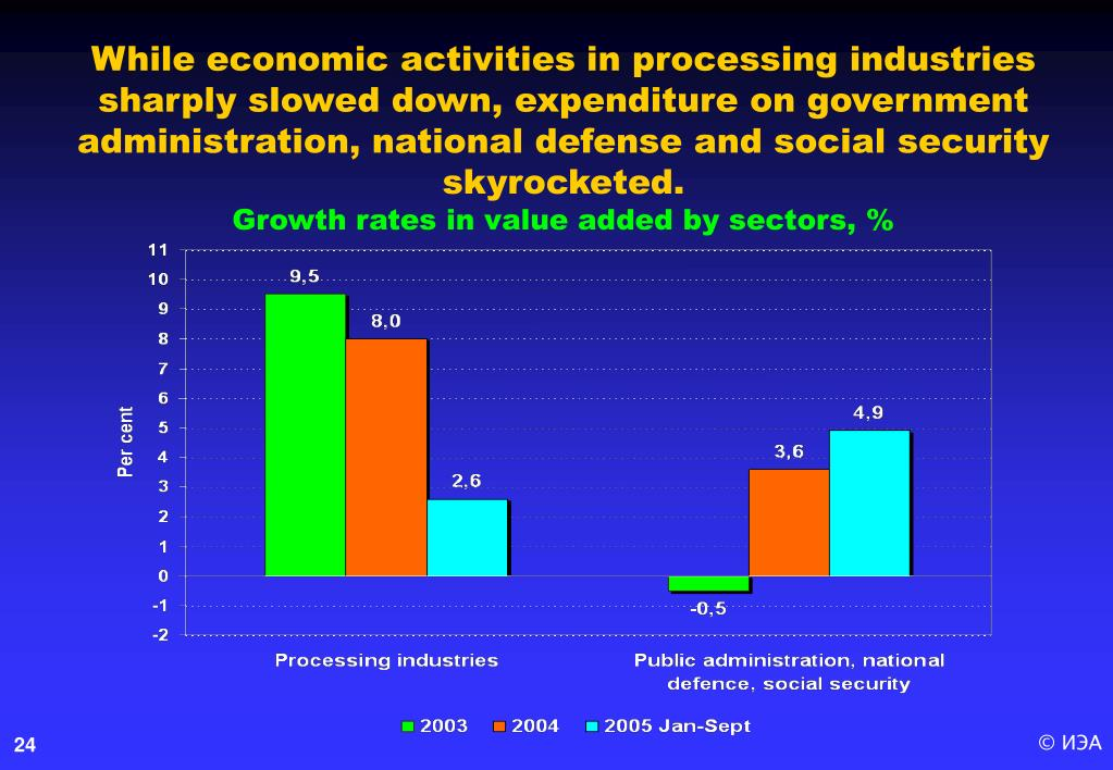 While economic activities in processing industries sharply slowed down, expenditure on government administration, national defense and social security skyrocketed.