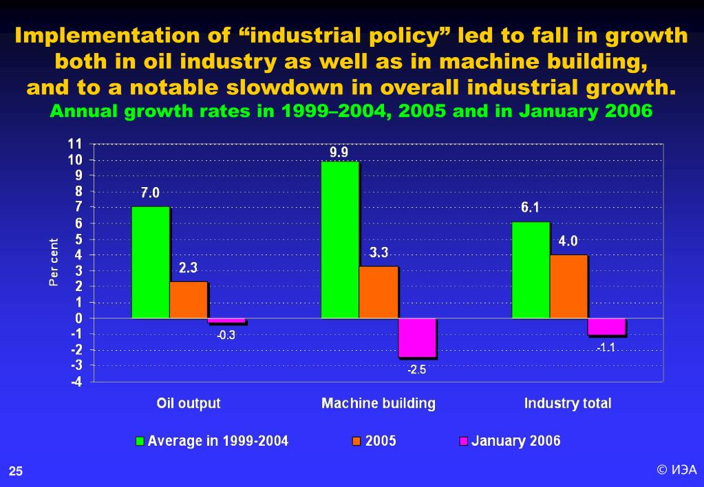 "Implementation of ""industrial policy"""