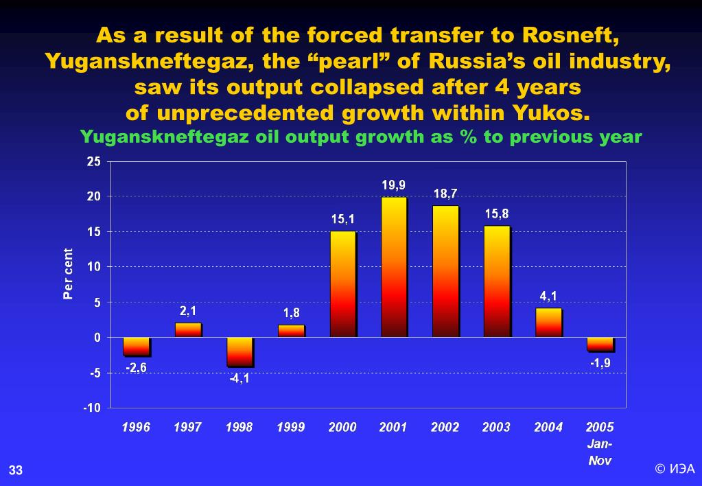 "As a result of the forced transfer to Rosneft, Yuganskneftegaz, the ""pearl"" of Russia's oil industry, saw its output collapsed after 4 years"