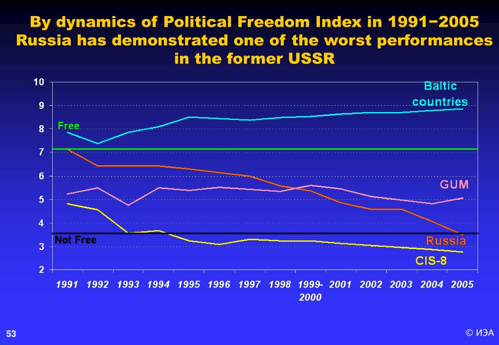 By dynamics of Political Freedom Index in