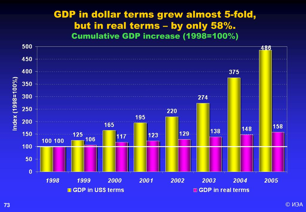 GDP in dollar terms grew almost 5-fold,