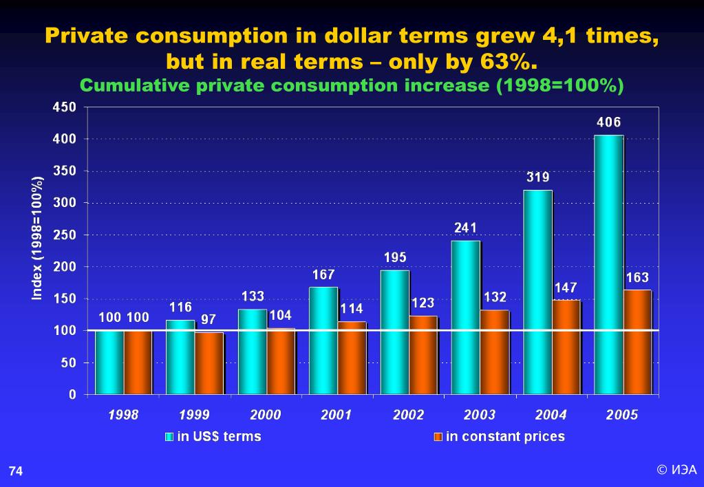 Private consumption in dollar terms grew