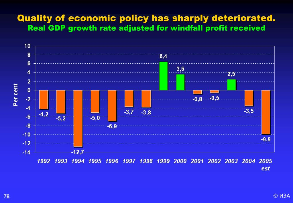 Quality of economic policy has sharply deteriorated.