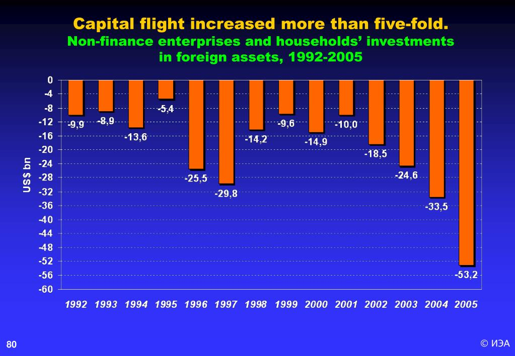 Capital flight increased more than five-fold
