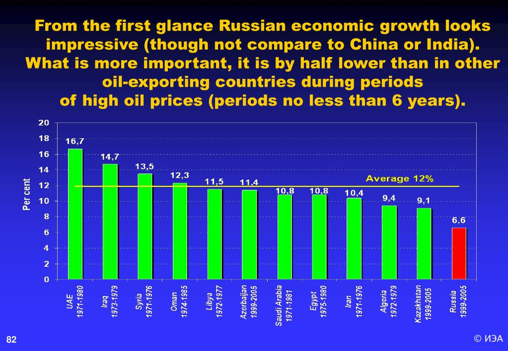 From the first glance Russian economic growth looks impressive (though not compare to China or India). What is more important, it is by half lower than in other