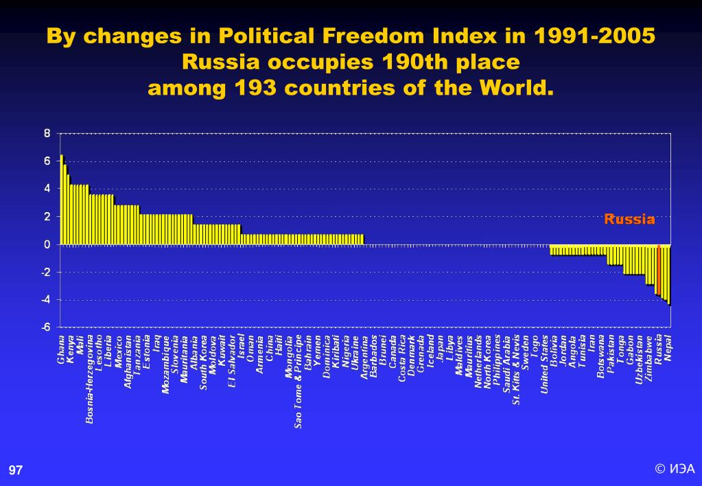 By changes in Political Freedom Index in 1991-2005