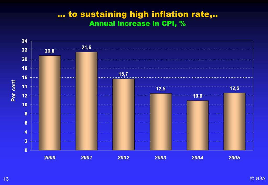 … to sustaining high inflation rate,.