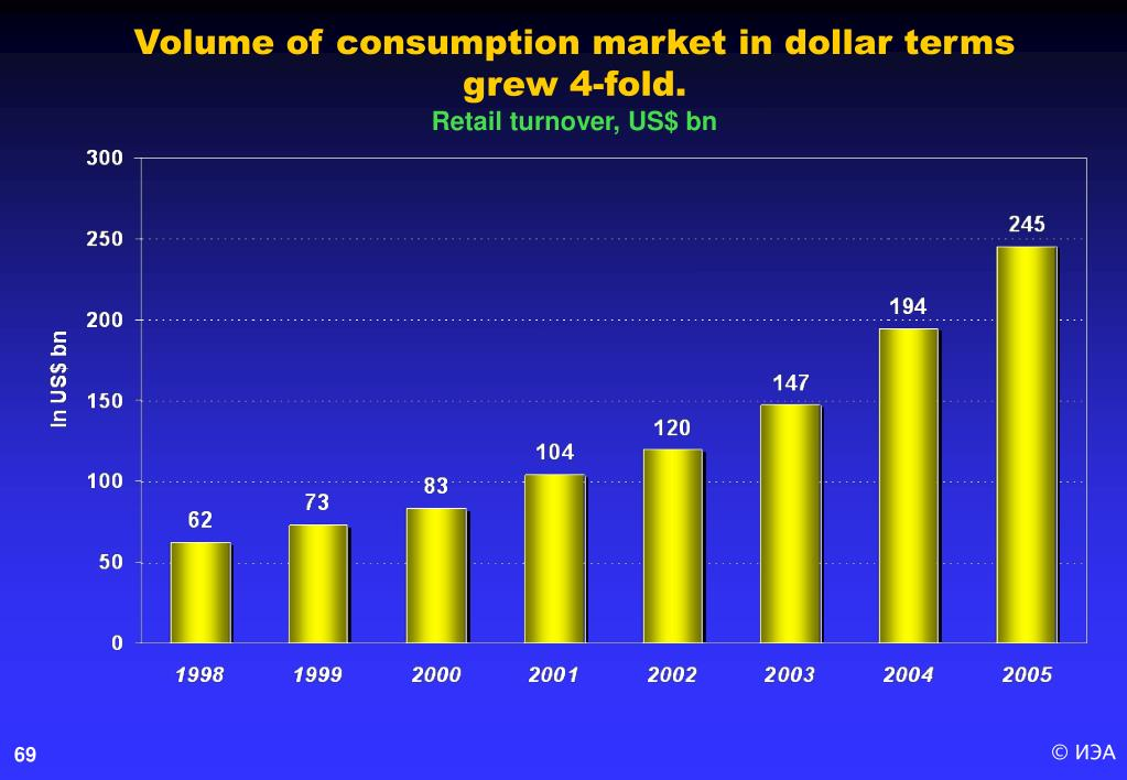 Volume of consumption market in dollar terms