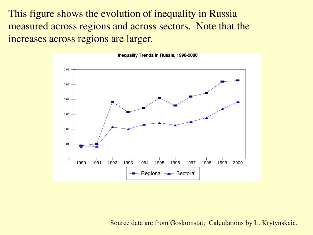 This figure shows the evolution of inequality in Russia measured across regions and across sectors.  Note that the increases across regions are larger.