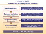 3 indicators frequency of monitoring various indicators