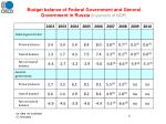 budget balance of federal government and general government in russia in percent of gdp