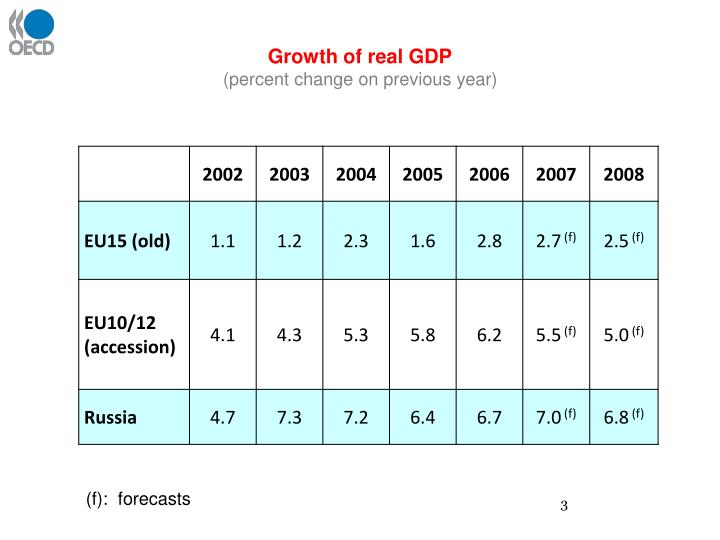 Growth of real gdp percent change on previous year