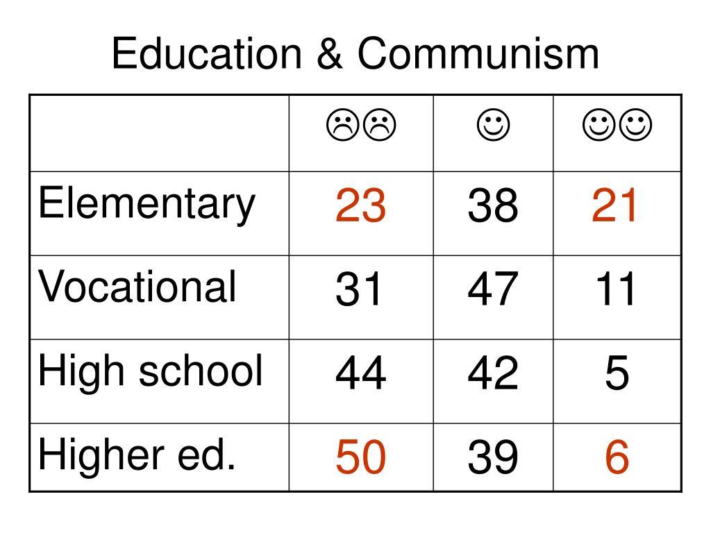Education & Communism