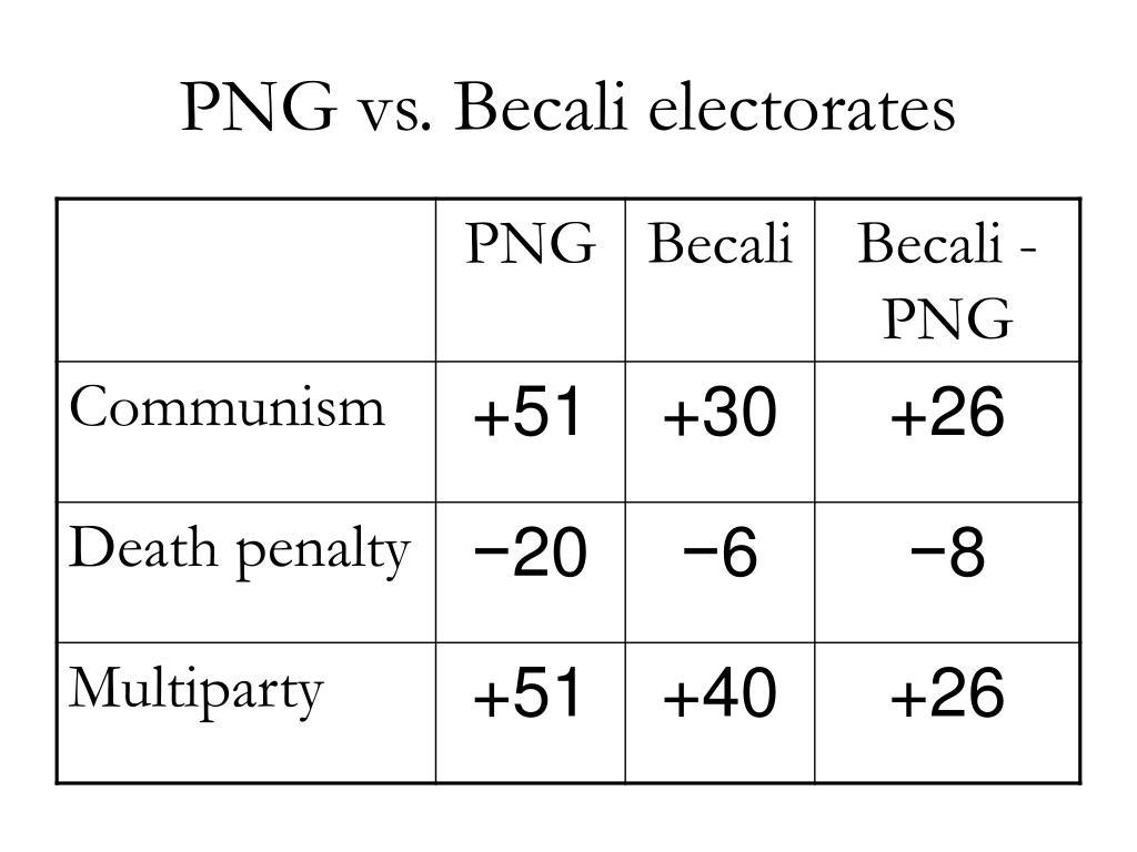 PNG vs. Becali electorates