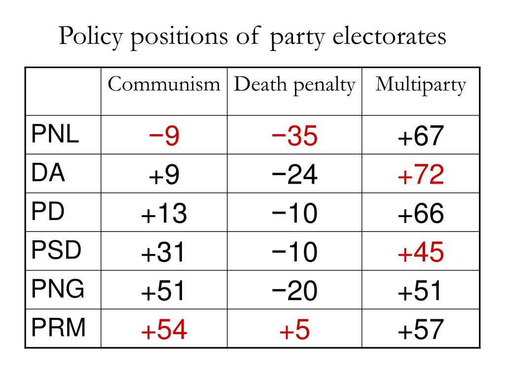 Policy positions of party electorates