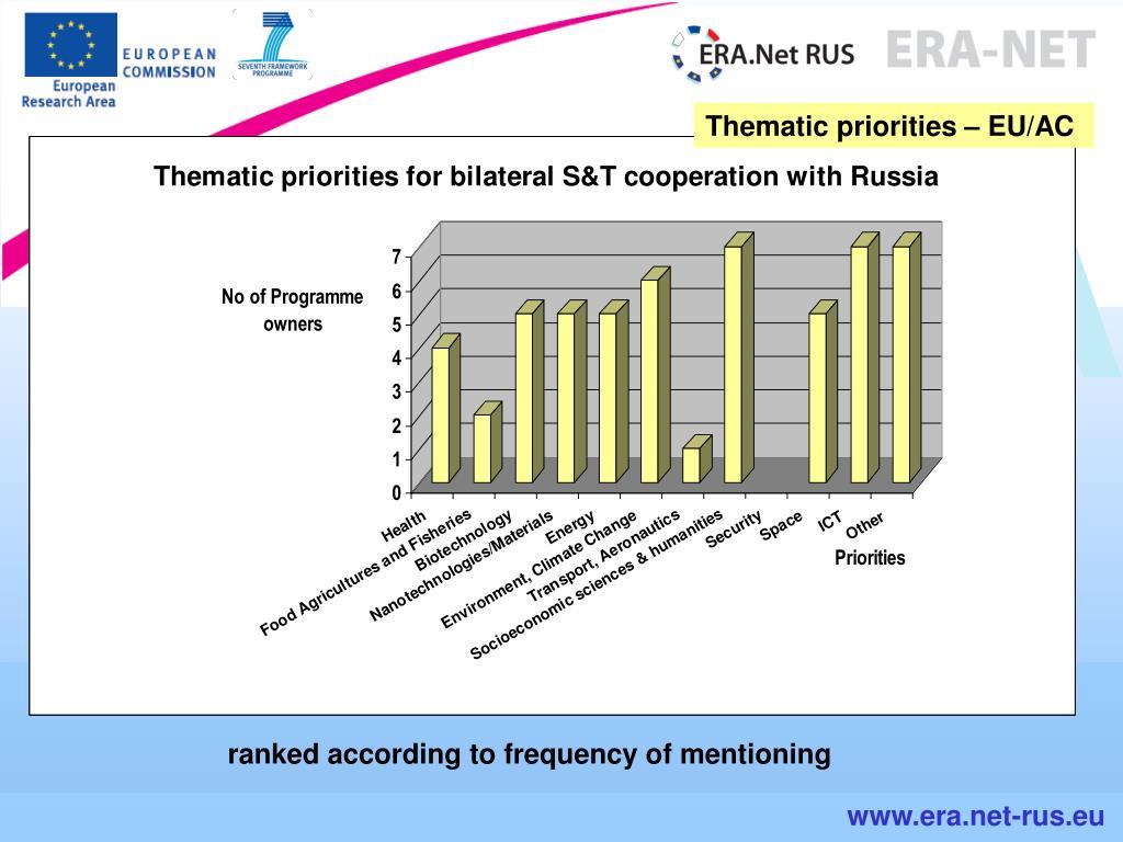 Thematic priorities – EU/AC