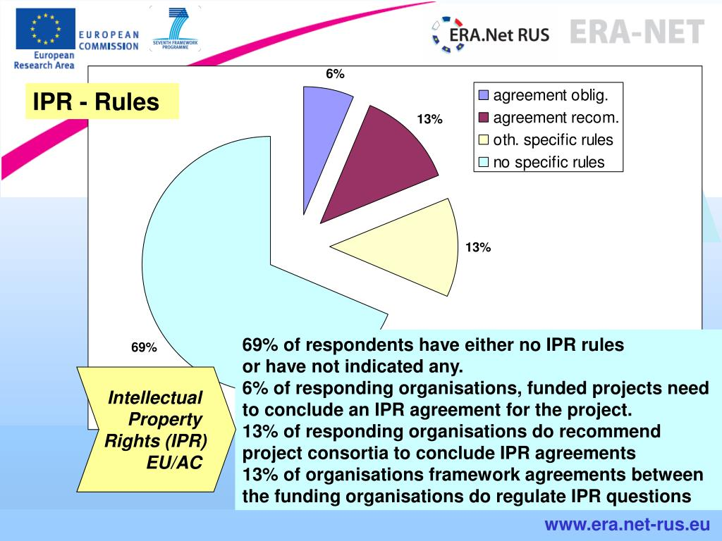 IPR - Rules