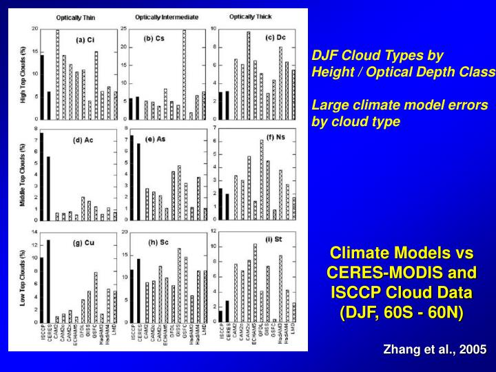 DJF Cloud Types by