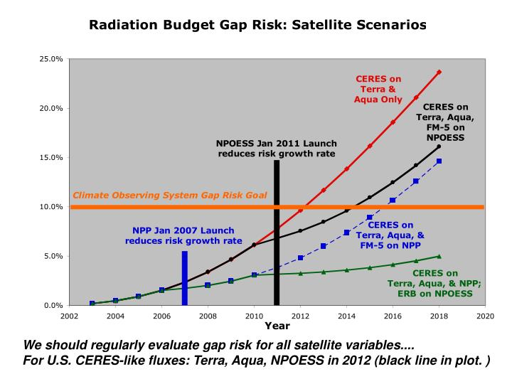 We should regularly evaluate gap risk for all satellite variables....