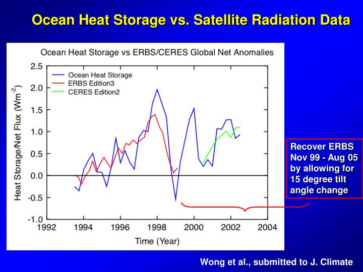Ocean Heat Storage vs. Satellite Radiation Data