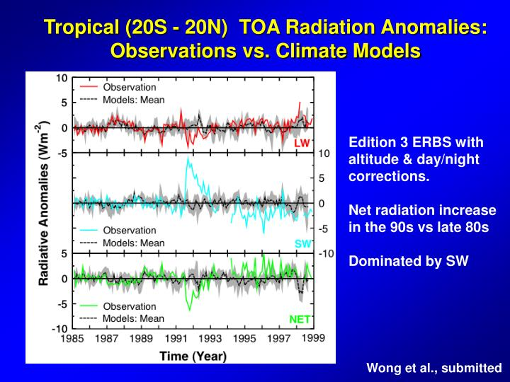 Tropical (20S - 20N)  TOA Radiation Anomalies: