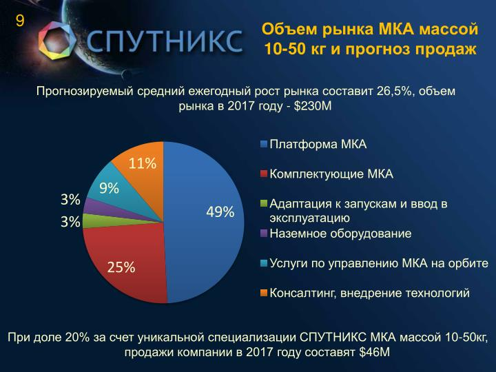 Объем рынка МКА массой 10-50 кг