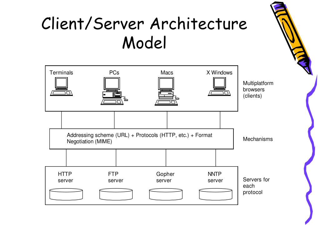 Client/Server Architecture Model