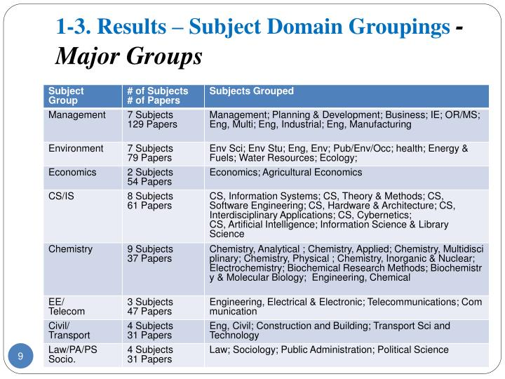 1-3. Results – Subject Domain Groupings