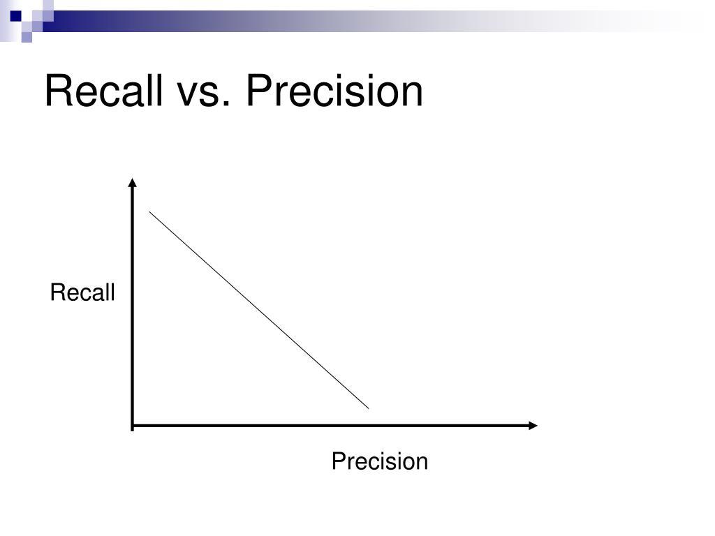 Recall vs. Precision