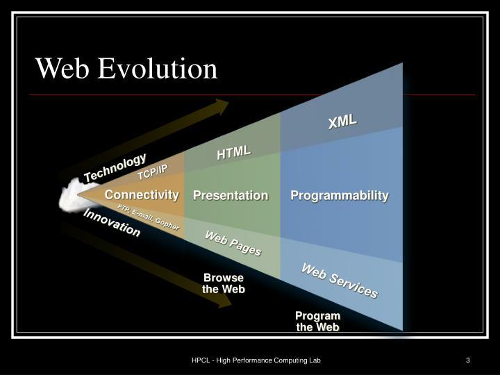 Web Evolution