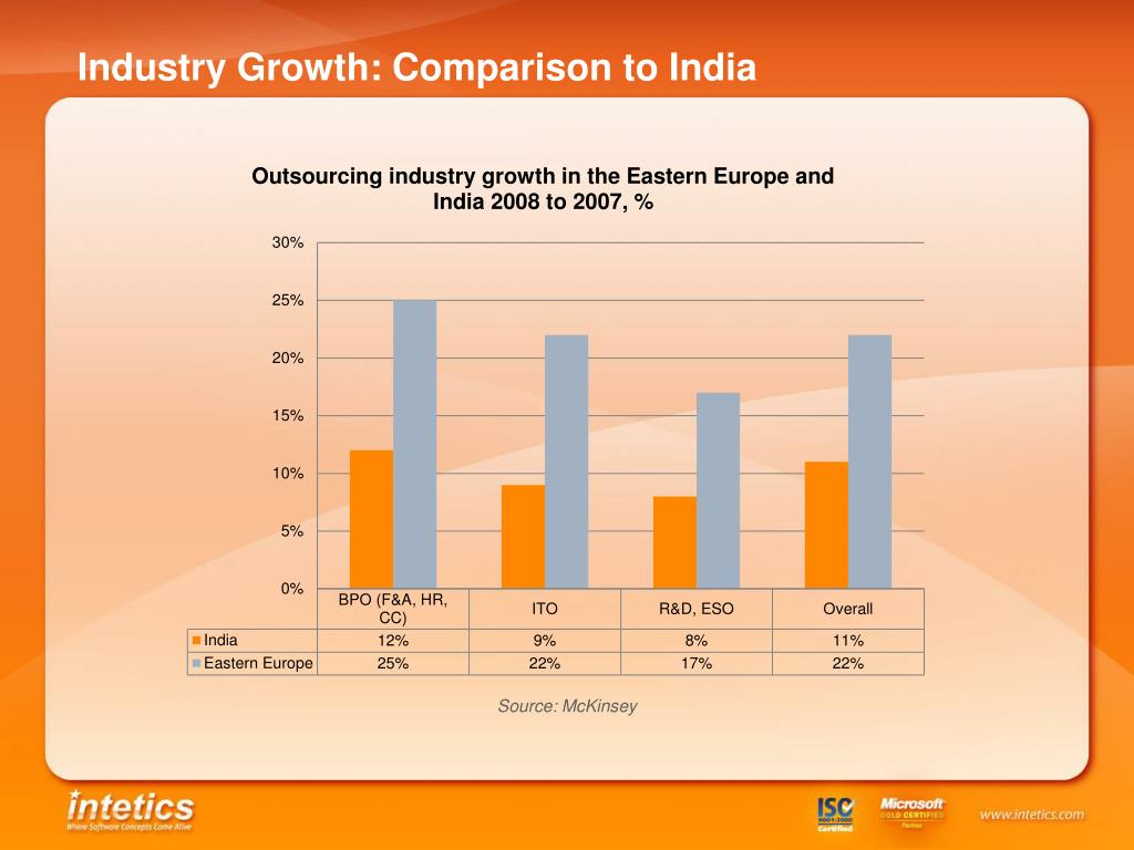 Industry Growth: Comparison to India