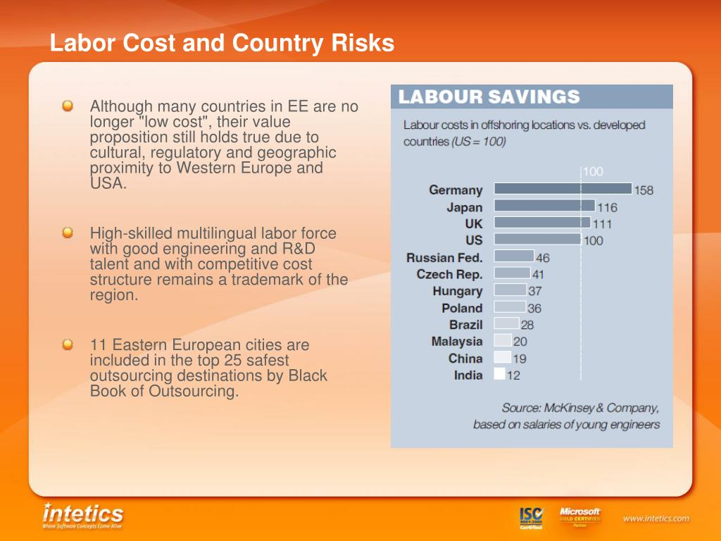 Labor Cost and Country Risks