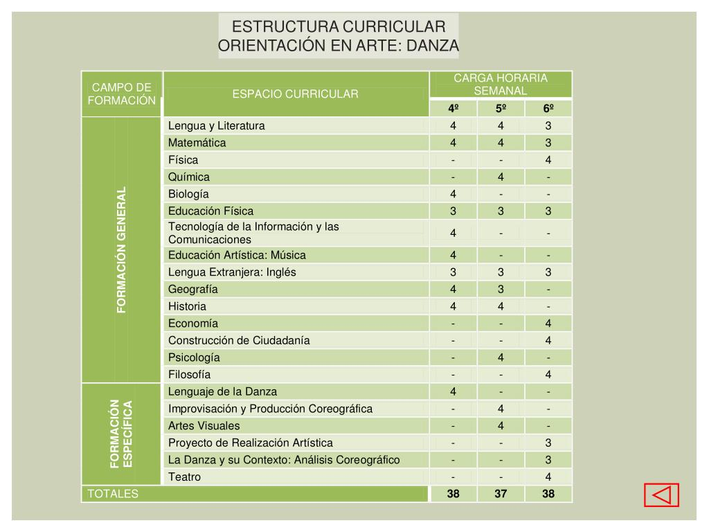 Ppt Ministerio De Cultura Y Educación Dirección General De