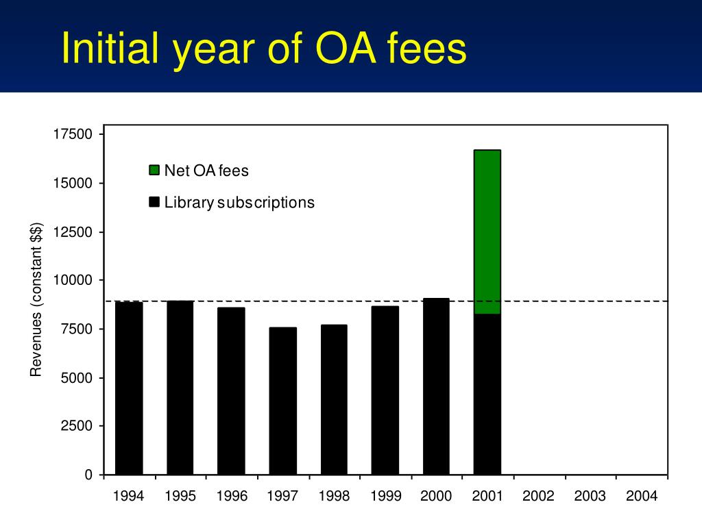 Initial year of OA fees